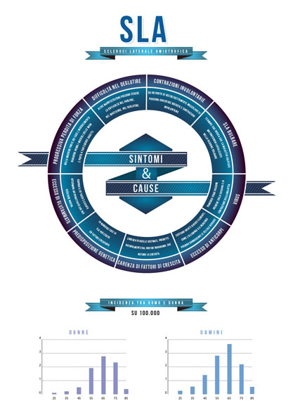 Spot School Award: 1° Premio Sezione Typographic Design al progetto di infografica realizzato dagli studenti per AISLA, a sostegno della ricerca per la SLA.